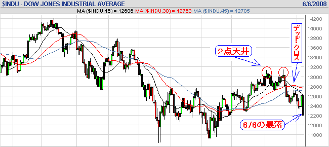 NYDow66