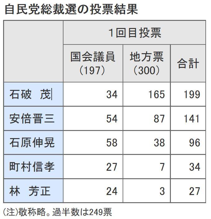 2012自民総裁選