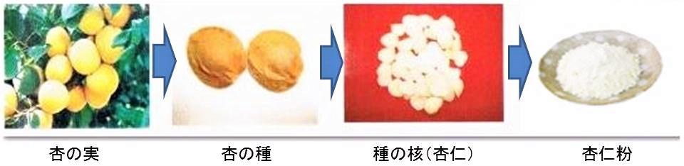 杏仁粉の製造過程